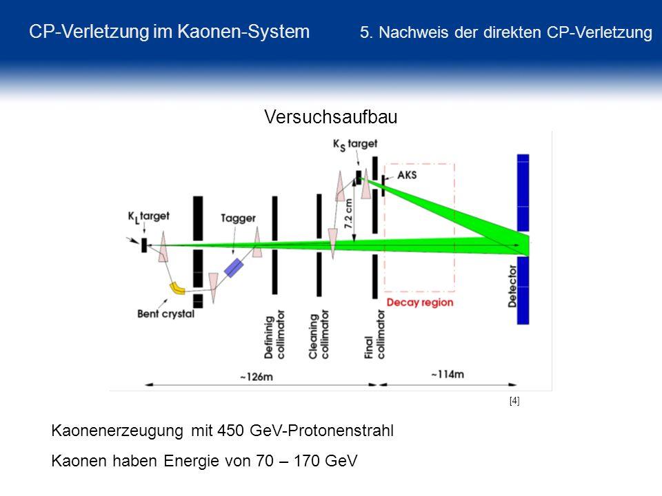 CP-Verletzung im Kaonen-System 5. Nachweis der direkten CP-Verletzung Versuchsaufbau Kaonenerzeugung mit 450 GeV-Protonenstrahl Kaonen haben Energie v