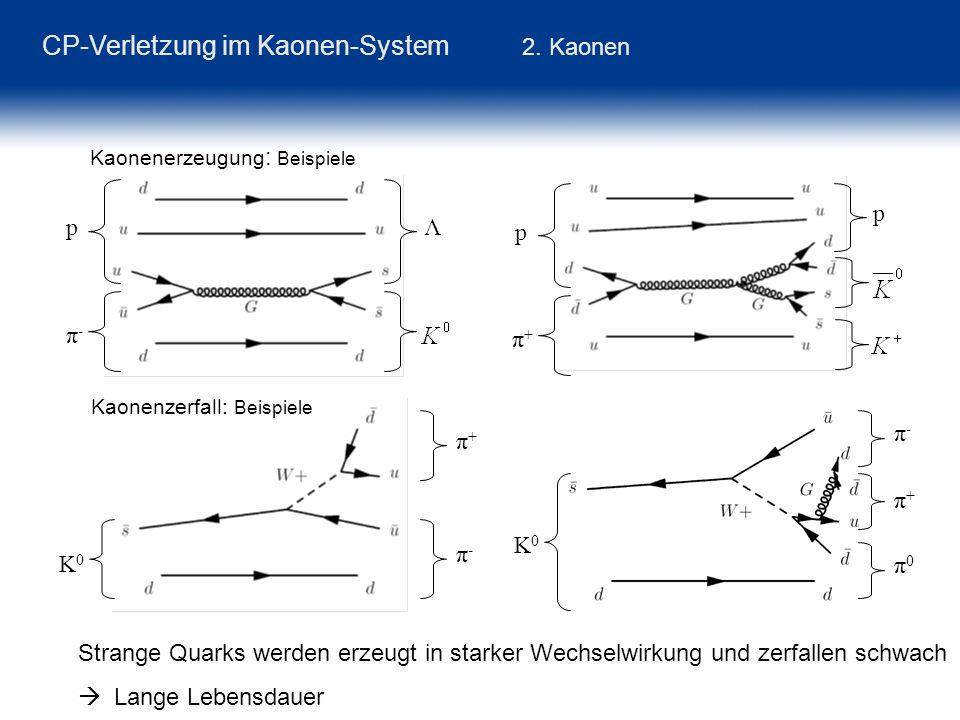 K0K0 π-π- π+π+ p π-π- Λ CP-Verletzung im Kaonen-System 2. Kaonen Kaonenerzeugung : Beispiele p π+π+ p Strange Quarks werden erzeugt in starker Wechsel