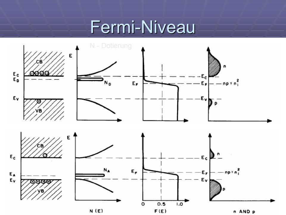 Michael Schwander16 Fermi-Niveau N - Dotierung
