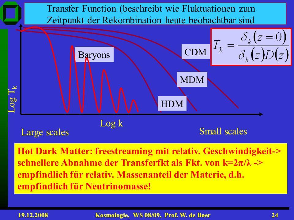 19.12.2008 Kosmologie, WS 08/09, Prof. W. de Boer23 DM bildet Filamente erhöhter Dichte, wo entlang Galaxien entstehen mit Leerräumen dazwischen Simul