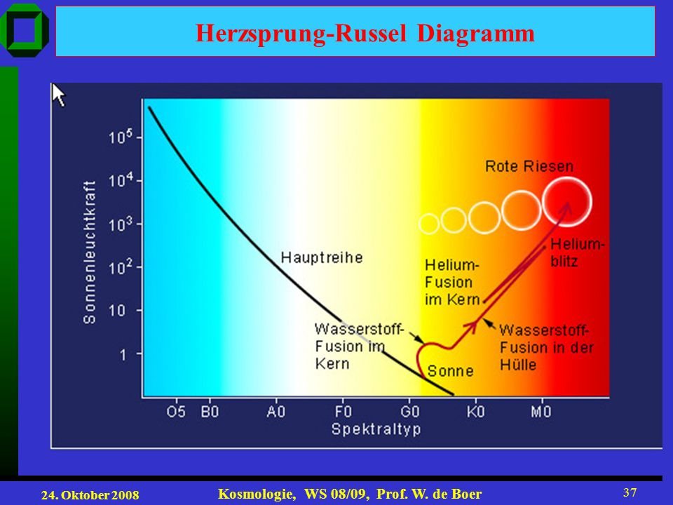 24. Oktober 2008 Kosmologie, WS 08/09, Prof. W. de Boer 37 Herzsprung-Russel Diagramm