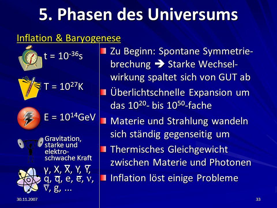 30.11.200733 5. Phasen des Universums Inflation & Baryogenese Zu Beginn: Spontane Symmetrie- brechung Starke Wechsel- wirkung spaltet sich von GUT ab