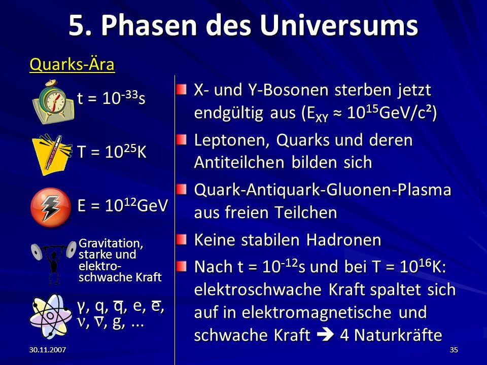 30.11.200735 5. Phasen des Universums Quarks-Ära X- und Y-Bosonen sterben jetzt endgültig aus (E XY 10 15 GeV/c²) Leptonen, Quarks und deren Antiteilc