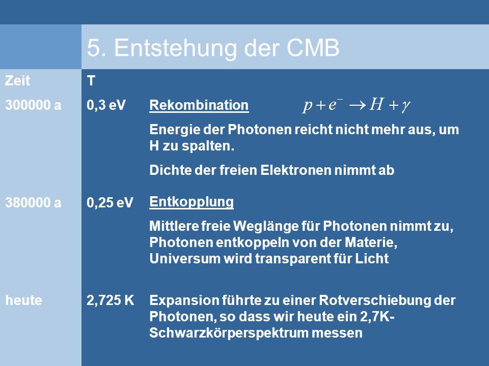 5. Entstehung der CMB Rekombination Energie der Photonen reicht nicht mehr aus, um H zu spalten. Dichte der freien Elektronen nimmt ab Zeit 300000 a 3