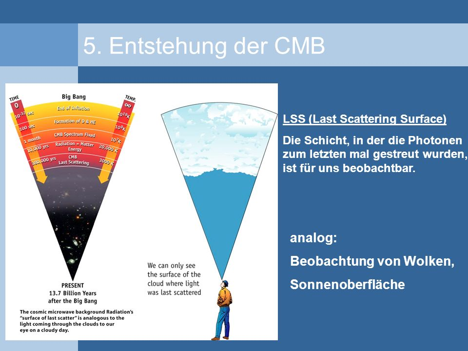 5. Entstehung der CMB LSS (Last Scattering Surface) Die Schicht, in der die Photonen zum letzten mal gestreut wurden, ist für uns beobachtbar. analog:
