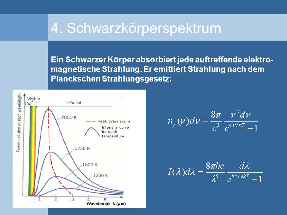 4. Schwarzkörperspektrum Ein Schwarzer Körper absorbiert jede auftreffende elektro- magnetische Strahlung. Er emittiert Strahlung nach dem Planckschen