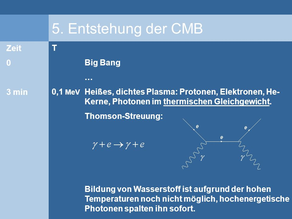 5. Entstehung der CMB Big Bang … Heißes, dichtes Plasma: Protonen, Elektronen, He- Kerne, Photonen im thermischen Gleichgewicht. Thomson-Streuung: Bil