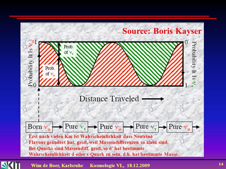 Wim de Boer, KarlsruheKosmologie VL, 18.12.2009 14 Erst nach vielen Km ist Wahrscheinlichkeit dass Neutrino Flavour geändert hat, groß, weil Massendif