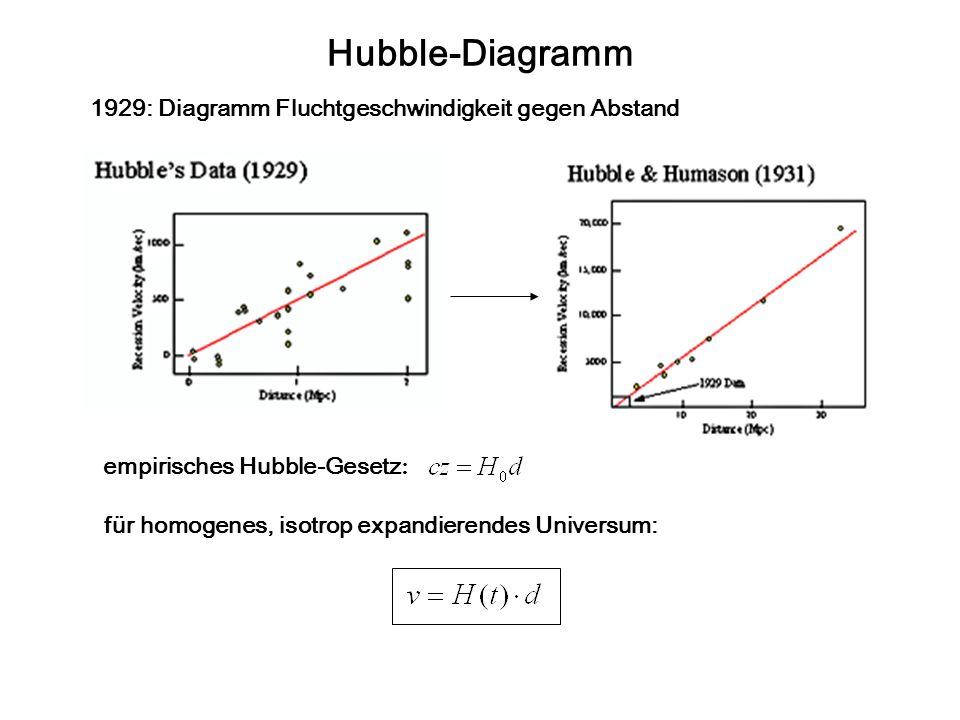 Hubble-Diagramm 1929: Diagramm Fluchtgeschwindigkeit gegen Abstand empirisches Hubble-Gesetz : für homogenes, isotrop expandierendes Universum: