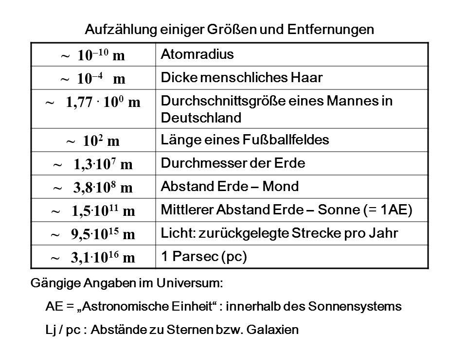 Aufzählung einiger Größen und Entfernungen ~ 10 –10 m Atomradius ~ 10 –4 m Dicke menschliches Haar ~ 1,77.