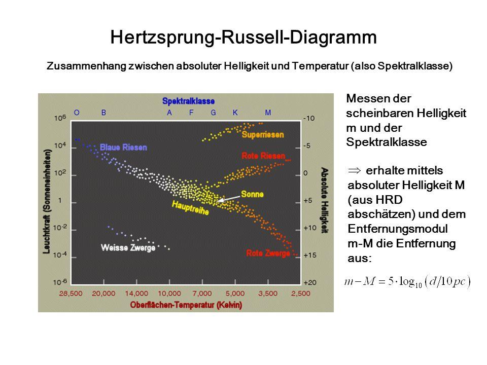 Hertzsprung-Russell-Diagramm Zusammenhang zwischen absoluter Helligkeit und Temperatur (also Spektralklasse) Messen der scheinbaren Helligkeit m und der Spektralklasse erhalte mittels absoluter Helligkeit M (aus HRD abschätzen) und dem Entfernungsmodul m-M die Entfernung aus: