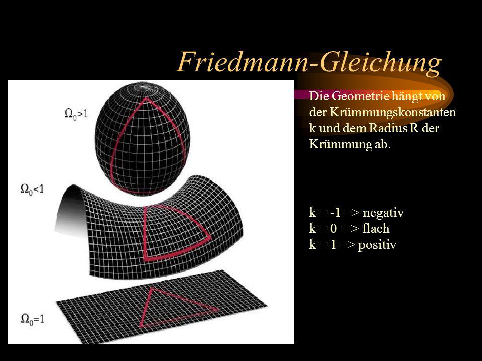 Friedmann-Gleichung Die Geometrie hängt von der Krümmungskonstanten k und dem Radius R der Krümmung ab. k = -1 => negativ k = 0 => flach k = 1 => posi