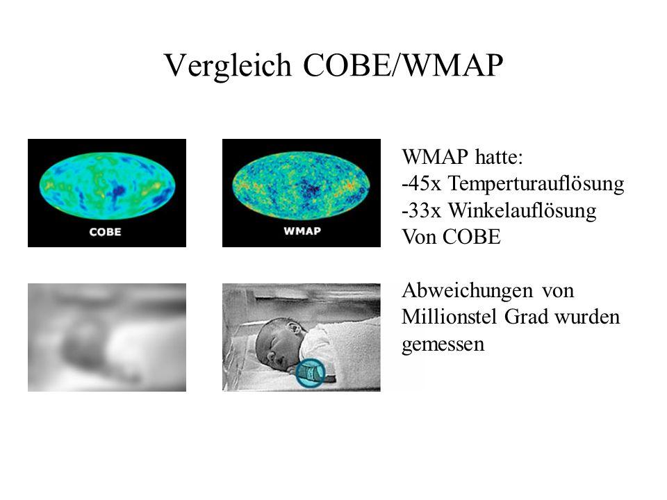 Vergleich COBE/WMAP WMAP hatte: -45x Temperturauflösung -33x Winkelauflösung Von COBE Abweichungen von Millionstel Grad wurden gemessen