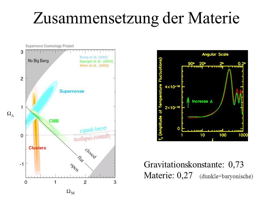 Zusammensetzung der Materie Gravitationskonstante: 0,73 Materie: 0,27 (dunkle+baryonische)