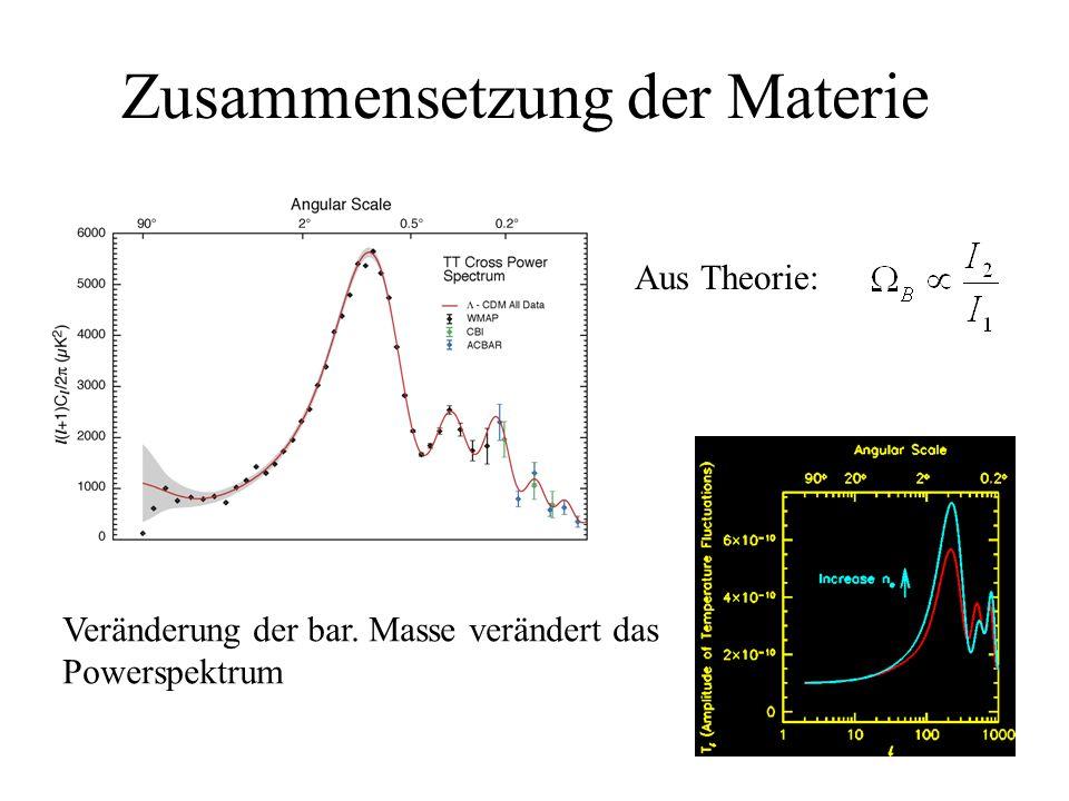 Zusammensetzung der Materie Aus Theorie: Veränderung der bar. Masse verändert das Powerspektrum