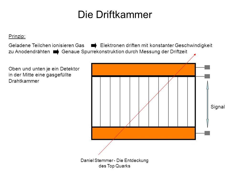 Daniel Stemmer - Die Entdeckung des Top Quarks Die Driftkammer Oben und unten je ein Detektor in der Mitte eine gasgefüllte Drahtkammer Signal Prinzip