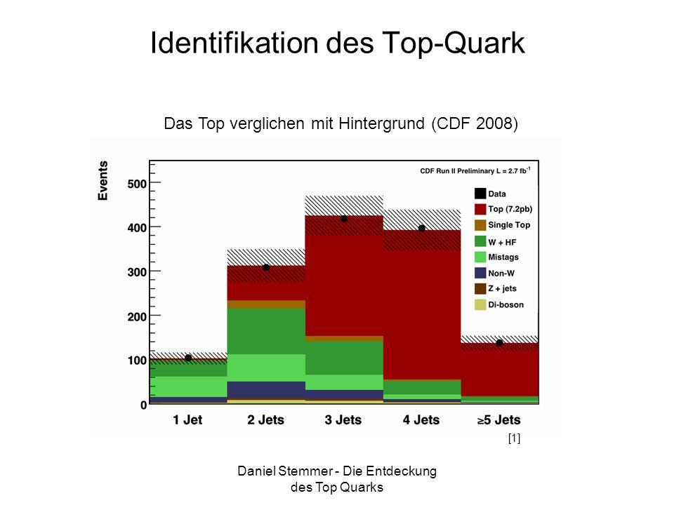 Daniel Stemmer - Die Entdeckung des Top Quarks Identifikation des Top-Quark Das Top verglichen mit Hintergrund (CDF 2008) [1]