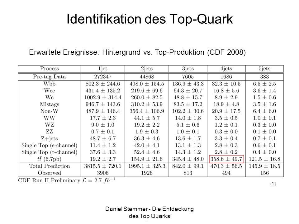 Daniel Stemmer - Die Entdeckung des Top Quarks Identifikation des Top-Quark Erwartete Ereignisse: Hintergrund vs. Top-Produktion (CDF 2008) [1]