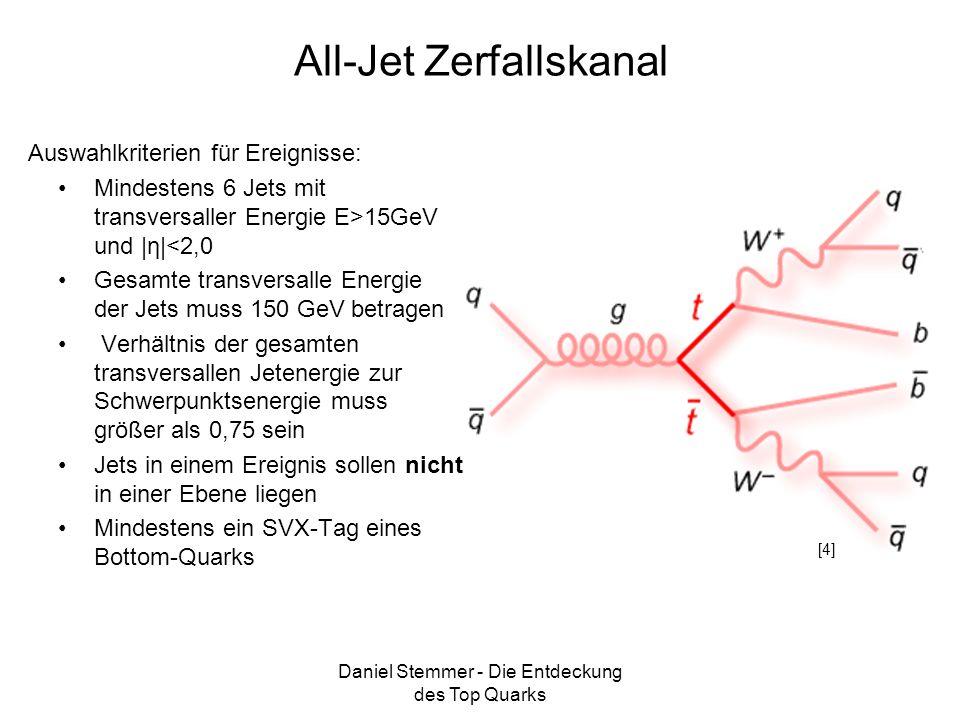 Daniel Stemmer - Die Entdeckung des Top Quarks All-Jet Zerfallskanal Mindestens 6 Jets mit transversaller Energie E>15GeV und  η <2,0 Gesamte transver