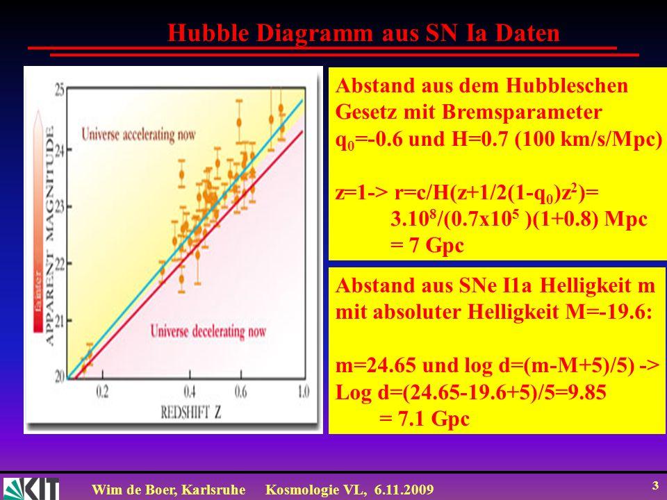 Wim de Boer, KarlsruheKosmologie VL, 6.11.2009 14 Teleskope: Galaxien WMAP Satellit: Fernsehschüssel, womit man das Licht des Urknalls gesehen hat.