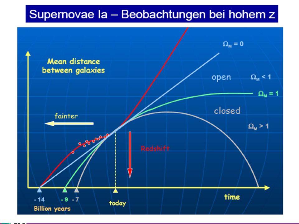Wim de Boer, KarlsruheKosmologie VL, 6.11.2009 5 First evidence for vacuum energy in universe: ACCELERATION of universe Expansion velocity=slope Acceleration=derivative of slope