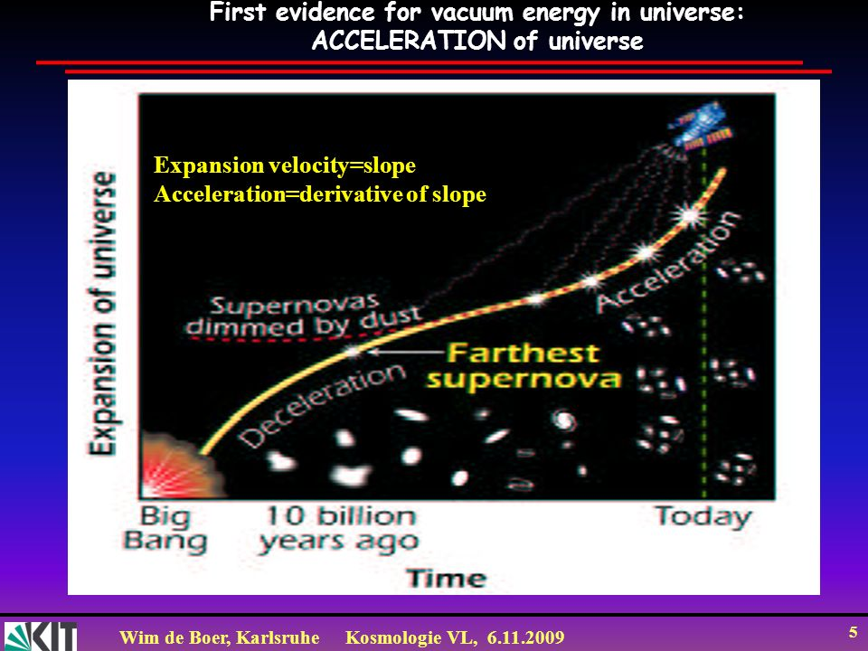 Wim de Boer, KarlsruheKosmologie VL, 6.11.2009 5 First evidence for vacuum energy in universe: ACCELERATION of universe Expansion velocity=slope Accel