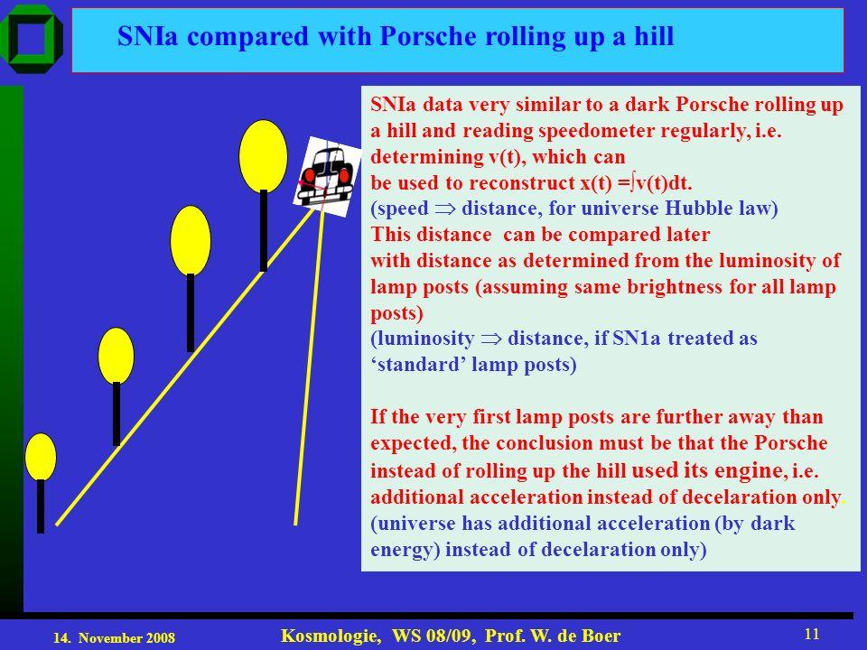 14. November 2008 Kosmologie, WS 08/09, Prof. W. de Boer 11 SNIa compared with Porsche rolling up a hill SNIa data very similar to a dark Porsche roll
