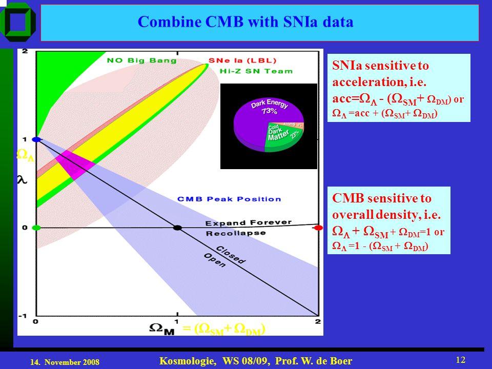 14. November 2008 Kosmologie, WS 08/09, Prof. W. de Boer 12 Combine CMB with SNIa data SNIa sensitive to acceleration, i.e. acc= - ( SM + DM ) or =acc