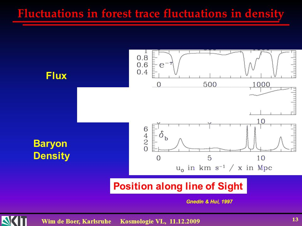 Wim de Boer, KarlsruheKosmologie VL, 11.12.2009 13 Fluctuations in forest trace fluctuations in density Gnedin & Hui, 1997 Flux Baryon Density Position along line of Sight