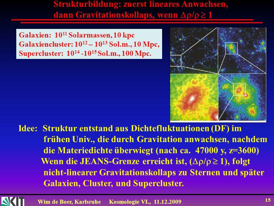 Wim de Boer, KarlsruheKosmologie VL, 11.12.2009 15 Strukturbildung: zuerst lineares Anwachsen, dann Gravitationskollaps, wenn / 1 Galaxien: 10 11 Solarmassen, 10 kpc Galaxiencluster: 10 12 – 10 13 Sol.m., 10 Mpc, Supercluster: 10 14 -10 15 Sol.m., 100 Mpc.