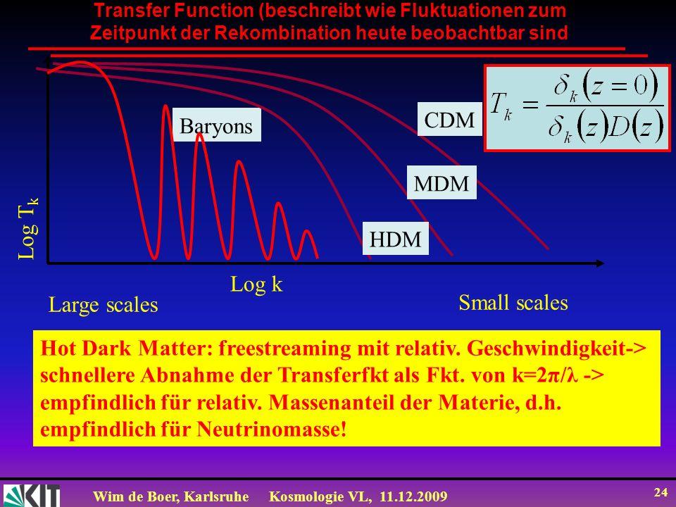 Wim de Boer, KarlsruheKosmologie VL, 11.12.2009 24 Transfer Function (beschreibt wie Fluktuationen zum Zeitpunkt der Rekombination heute beobachtbar s