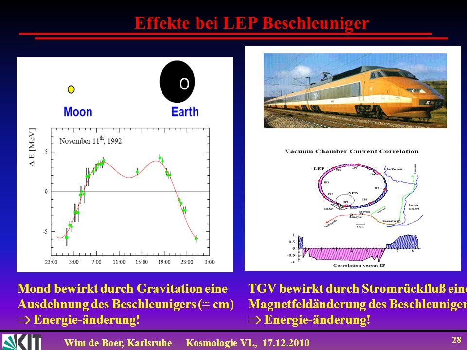 Wim de Boer, KarlsruheKosmologie VL, 17.12.2010 28 Effekte bei LEP Beschleuniger Mond bewirkt durch Gravitation eine Ausdehnung des Beschleunigers ( cm) Energie-änderung.