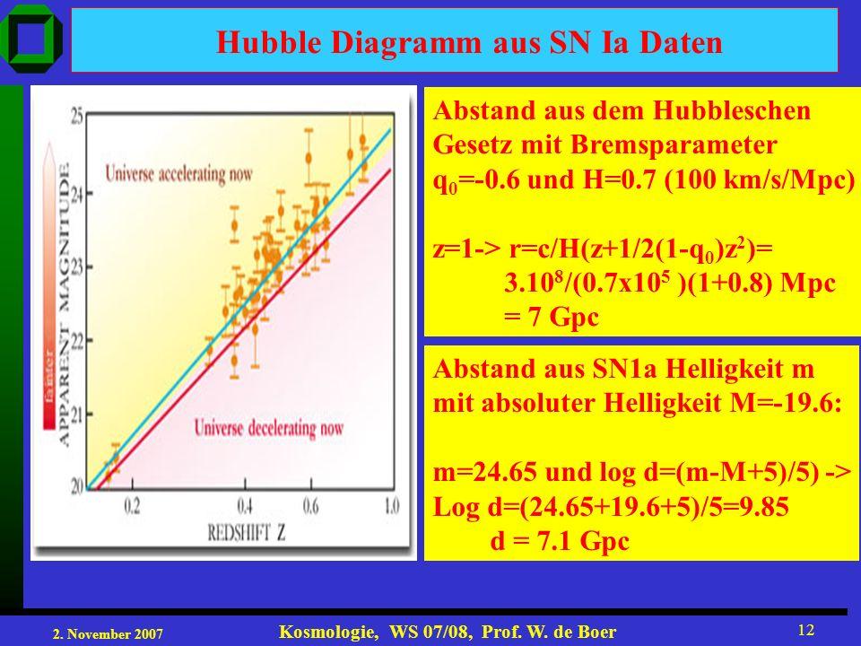 2. November 2007 Kosmologie, WS 07/08, Prof. W. de Boer 12 Hubble Diagramm aus SN Ia Daten Abstand aus dem Hubbleschen Gesetz mit Bremsparameter q 0 =