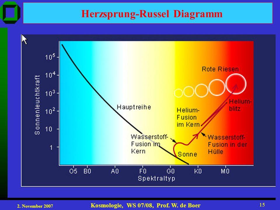 2. November 2007 Kosmologie, WS 07/08, Prof. W. de Boer 15 Herzsprung-Russel Diagramm