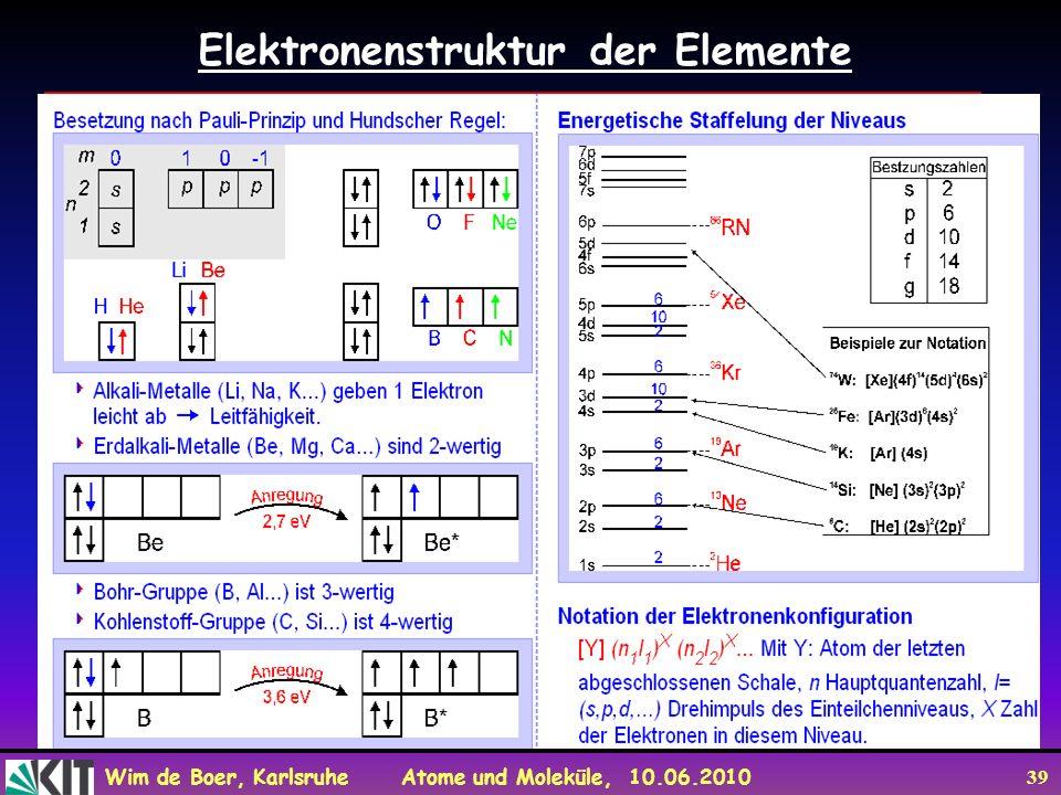Wim de Boer, Karlsruhe Atome und Moleküle, 10.06.2010 39 Elektronenstruktur der Elemente