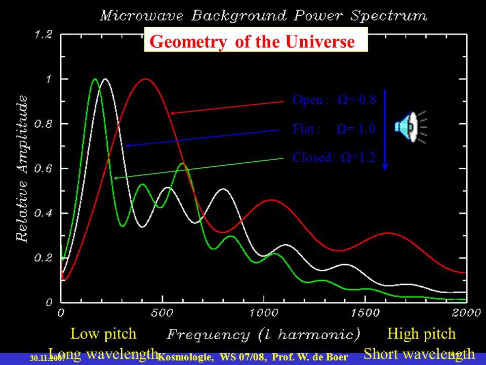 30.11.2007 Kosmologie, WS 07/08, Prof. W. de Boer 56 Druck der akust. Welle und Gravitation wirken gegeneinander in der Oberwelle ( im zweiten Peak)