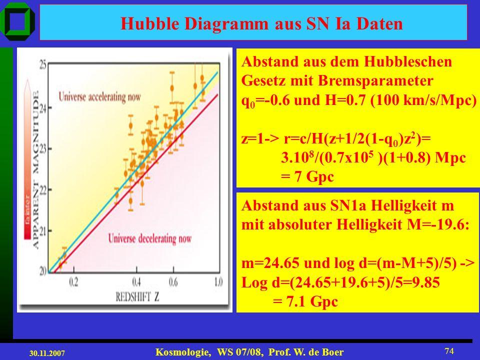 30.11.2007 Kosmologie, WS 07/08, Prof. W. de Boer 73 Beobachtungen: Ω=1, jedoch Alter >>2/3H 0 Alte SN dunkler als erwartet