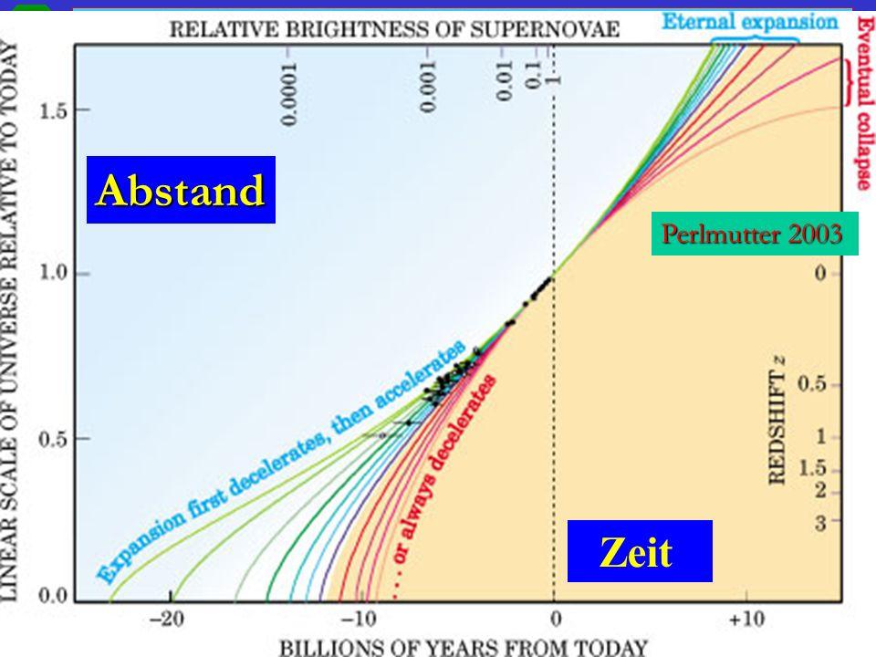 30.11.2007 Kosmologie, WS 07/08, Prof. W. de Boer 75 Erste Evidenz für Vakuumenergie