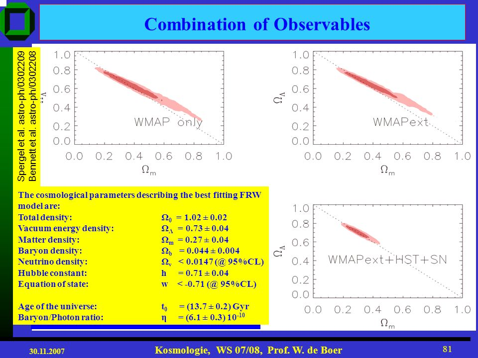 30.11.2007 Kosmologie, WS 07/08, Prof. W. de Boer 80 Present and projected Results from SN1a SN Ia & Ω 0 =1 & w=-1: Ω m = 0.28 ± 0.05 Expectations fro