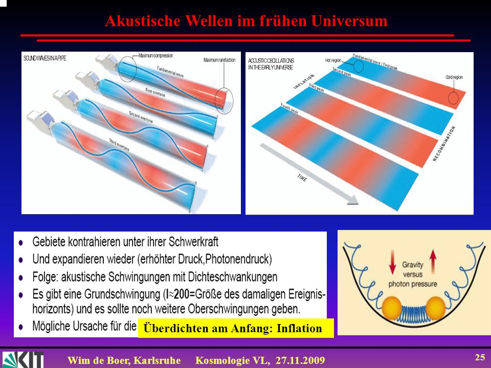 Wim de Boer, KarlsruheKosmologie VL, 27.11.2009 24 c) it then falls back in again to make a second compression rarefaction compression dim bright a)gas falls into valleys, gets compressed, & glows brighter rarefaction compression dim bright b) it overshoots, then rebounds out, is rarefied, & gets dimmer the oscillation continues sound waves are created the oscillation continues sound waves are created Gravity drives the growth of sound in the early Universe.