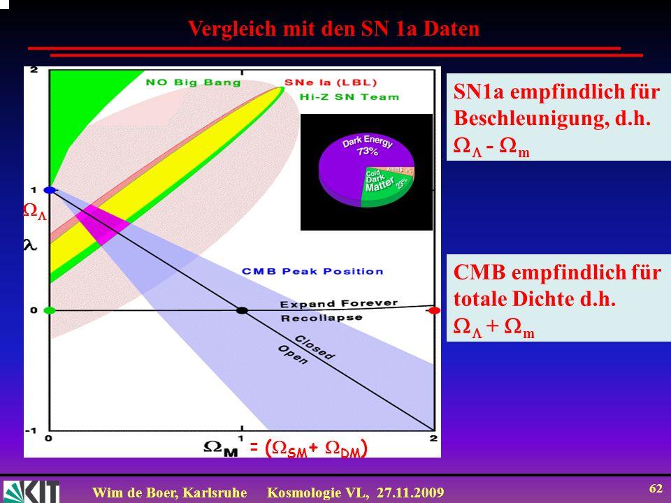 Wim de Boer, KarlsruheKosmologie VL, 27.11.2009 61 Zeit Perlmutter 2003 Abstand