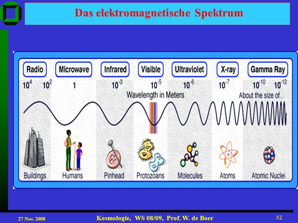 27 Nov. 2008 Kosmologie, WS 08/09, Prof. W. de Boer 32 Das elektromagnetische Spektrum
