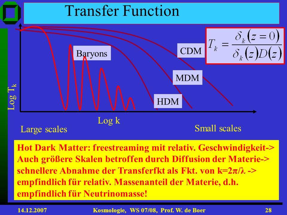 14.12.2007 Kosmologie, WS 07/08, Prof. W. de Boer27 Dichtefluktuationen mit ~ 10 -4 wachsen erst wenn sie innerhalb des Horizonts sind. Vorher eingefr