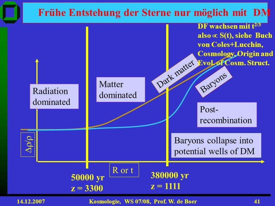 14.12.2007 Kosmologie, WS 07/08, Prof. W. de Boer40 Strukturbildung: zuerst lineares Anwachsen, dann Gravitationskollaps, wenn / 1 Galaxien: 10 11 Sol
