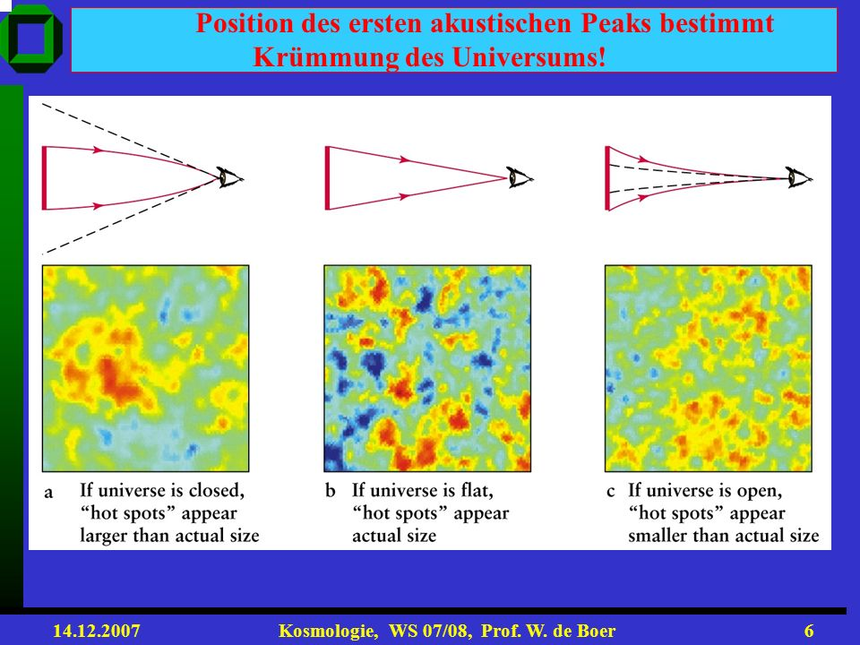 14.12.2007 Kosmologie, WS 07/08, Prof. W. de Boer26 Anwachsen der Dichteschwankungen