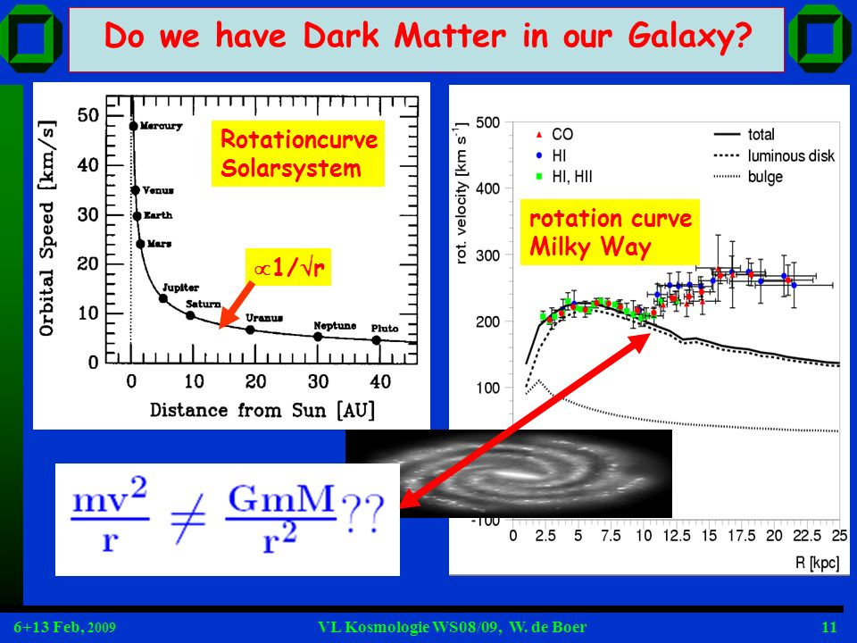 6+13 Feb, 2009 VL Kosmologie WS08/09, W. de Boer11 Do we have Dark Matter in our Galaxy? Rotationcurve Solarsystem rotation curve Milky Way 1/ r
