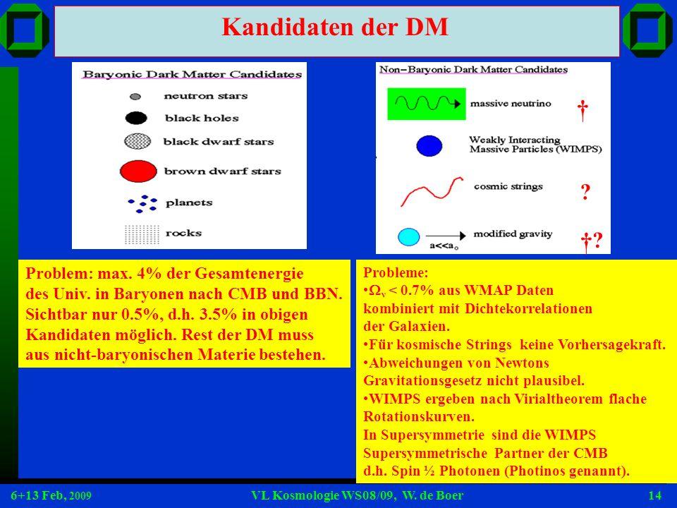 6+13 Feb, 2009 VL Kosmologie WS08/09, W. de Boer14 Kandidaten der DM Problem: max. 4% der Gesamtenergie des Univ. in Baryonen nach CMB und BBN. Sichtb