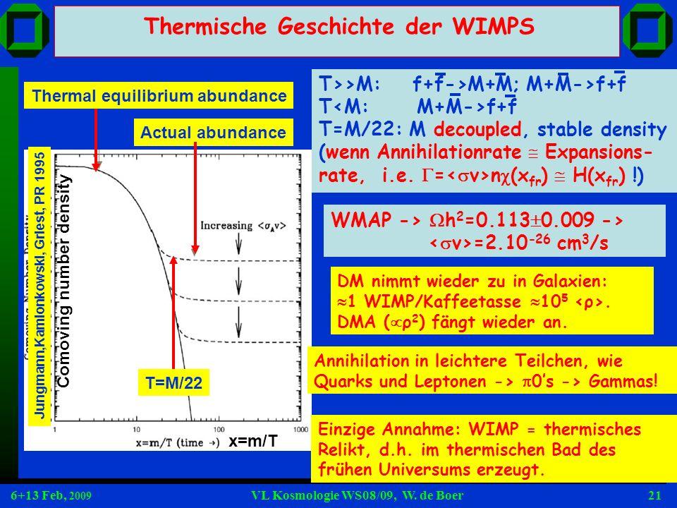 6+13 Feb, 2009 VL Kosmologie WS08/09, W. de Boer21 Thermische Geschichte der WIMPS Thermal equilibrium abundance Actual abundance T=M/22 Comoving numb