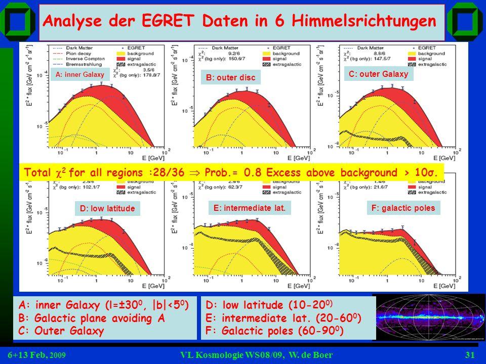 6+13 Feb, 2009 VL Kosmologie WS08/09, W. de Boer31 Analyse der EGRET Daten in 6 Himmelsrichtungen A: inner Galaxy (l=±30 0, |b|<5 0 ) B: Galactic plan