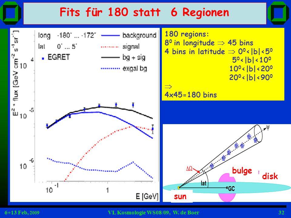 6+13 Feb, 2009 VL Kosmologie WS08/09, W. de Boer32 Fits für 180 statt 6 Regionen 180 regions: 8 0 in longitude 45 bins 4 bins in latitude 0 0 <|b|<5 0